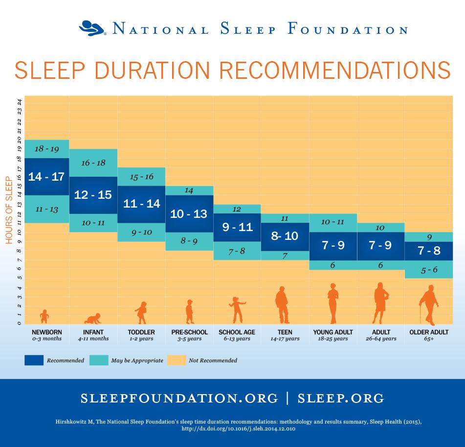 Tabella ore sonno quanto dormire