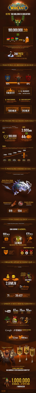 Infografica World of Warcraft italiano - Anniversario 10 Anni